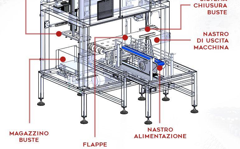 imbustatore-prosciutto-cotto-per-fiorucci-progetto-inox-cmp-srl©-dettagli